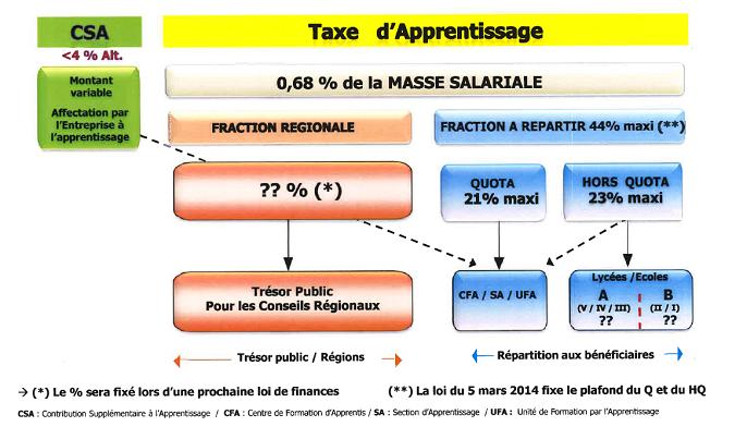 Lycee Sainte Maure Taxe D Apprentissage